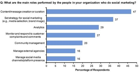 The Top Role Of Content Creation And Curation: Gartner's 2013 Social Marketing Survey | Social Media Tips, Tricks, Stuff | Scoop.it