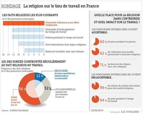 La religion au travail, un sujet de «crispation» pour les entreprises | Conseil, formation, accompagnement et RH | Scoop.it