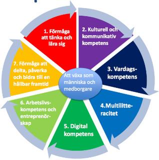 Digitaliseringen av skolan i Finland – Omvärldsbloggen   Digital kompetens   Scoop.it