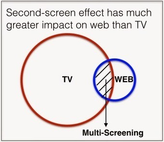 The Ad Contrarian: The Second Screen Mystery | MeEng (Media Engineering) | Scoop.it