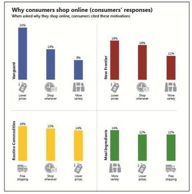 Une stratégie e-commerce basée uniquement sur des prix réduits est vouée à l'échec | L'ecommerce du vin | Scoop.it