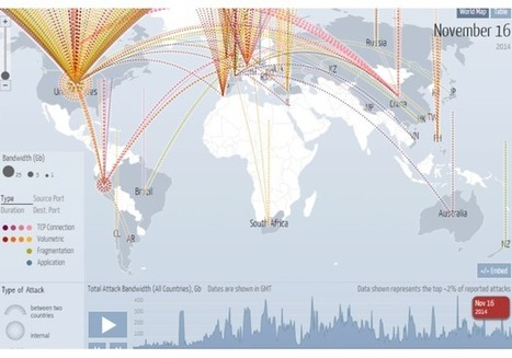 Anonymous proxies now used in a fifth of DDOS attacks | Cybersecurity | Scoop.it