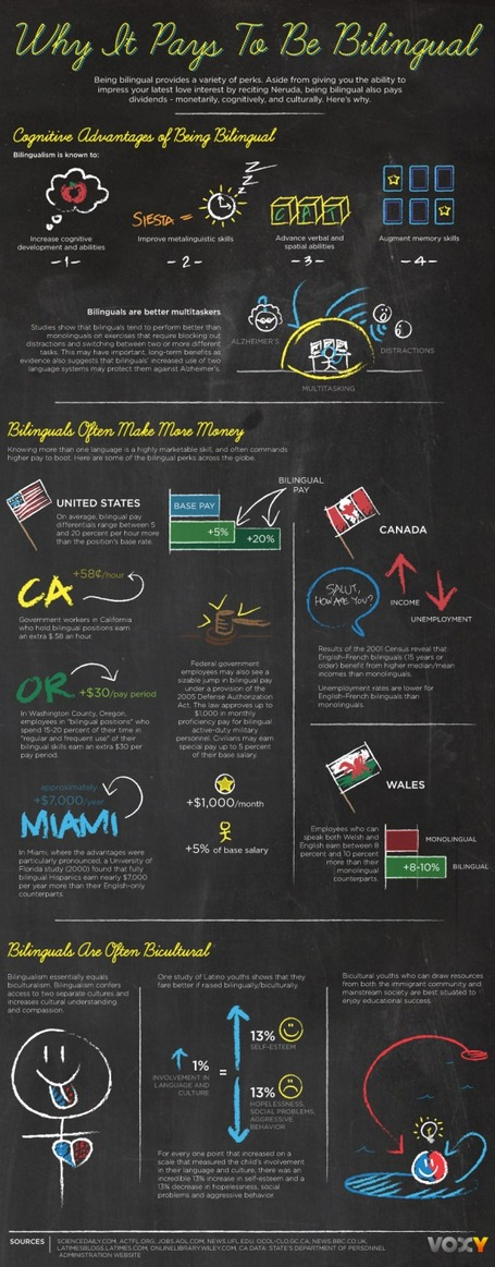 Why It Pays To Be Bilingual Infographic | Kelly Tirman | Technology and language learning | Scoop.it