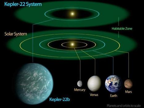 SUPER EARTH | Makelifeeasy.in | Scoop.it