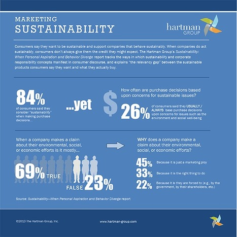 Are consumers buying sustainability?   Shopper   Scoop.it