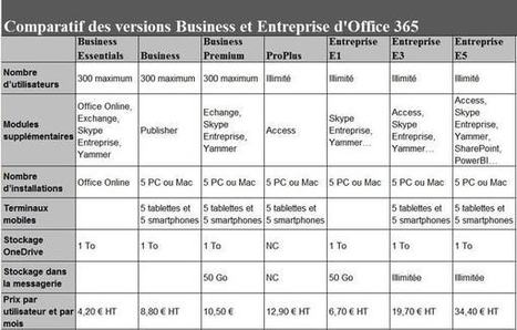 Microsoft Office 365 au crible | Actualités du cloud | Scoop.it