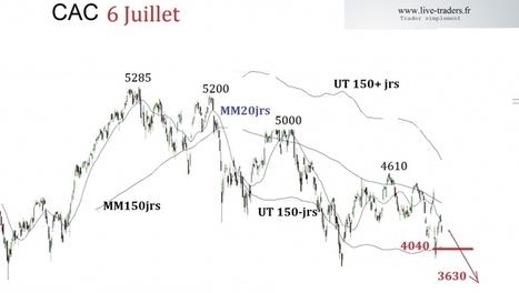 CAC : A quoi doit-on s'attendre cet été ?   le trading CAC et DAX  en live sur www.live-traders.fr   Scoop.it