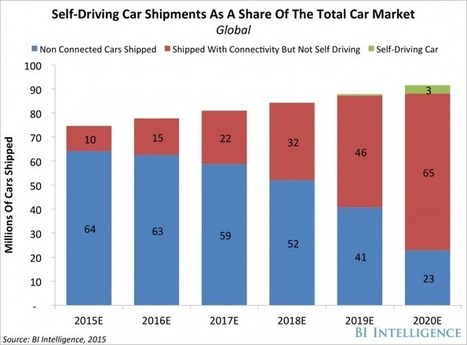 Wide adoption of self-driving cars could be only 5 years away | Post-Sapiens, les êtres technologiques | Scoop.it