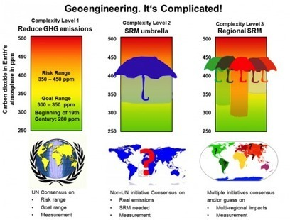Geoengineering : An Extreme Artificial Intelligence | CLIMATE CHANGE WILL IMPACT US ALL | Scoop.it