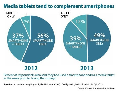 Usage of smartphones together with tablets for news has more than doubled | Jornalismo Online | Scoop.it