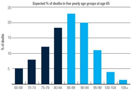Longevity and you - News   Personal Finances   Scoop.it