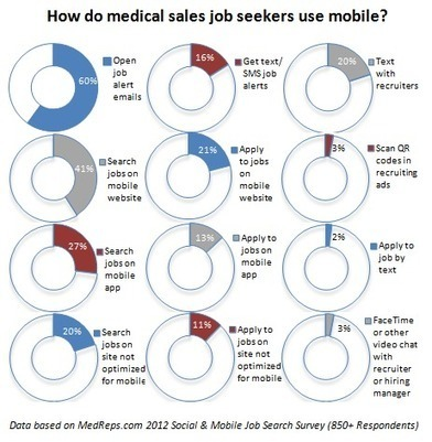 The Mobile & Social Medical Sales Job Search | Talent acquisition strategy and technology | Scoop.it
