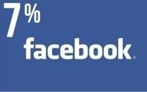 Réseaux sociaux : une mine d'informations pour les PME - Economie Matin   Booster ses ventes   Scoop.it