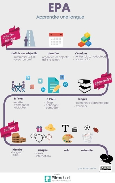 EPA pour l'apprentissage d'une langue | Mooc et apprentissage des langues | Scoop.it