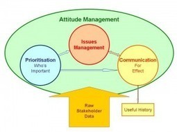 Managing Stakeholder Attitudes - Project Accelerator News | stakeholder management | Scoop.it