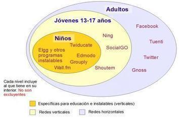 Redes sociales y aprendizaje de lenguas: posibilidades e interrogantes   Nuevas tecnologías aplicadas a la educación   Educa con TIC   Educación flexible y abierta   Scoop.it