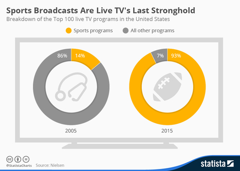 Infographic: Sports Broadcasts Are Live TV's Last Stronghold | Digital Marketing | Scoop.it
