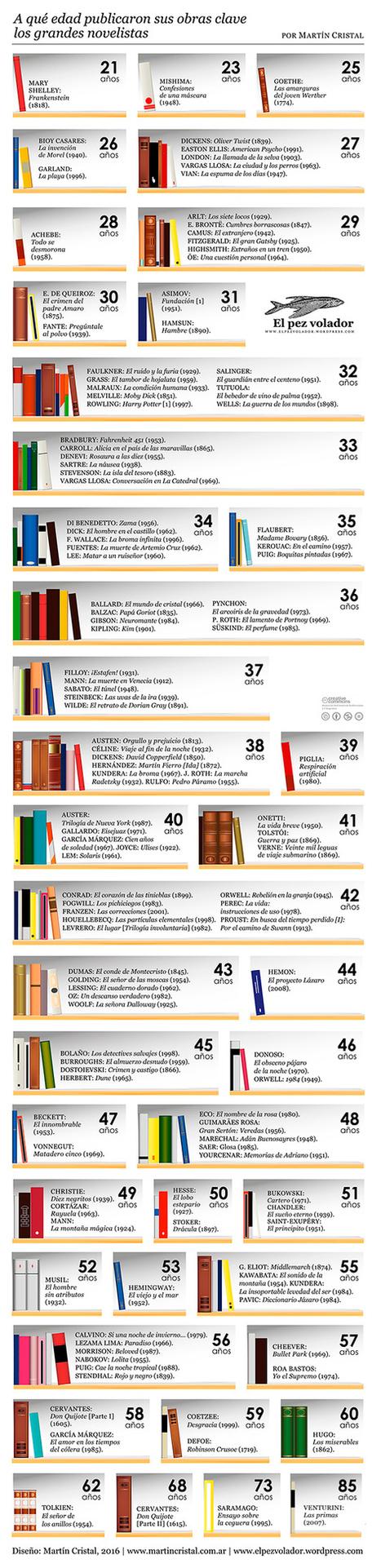 ¿A qué edad publicaron sus obras clave los grandes novelistas? | Formar lectores en un mundo visual | Scoop.it