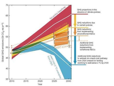 Country pledges overshoot Paris temperature limit | Sustain Our Earth | Scoop.it