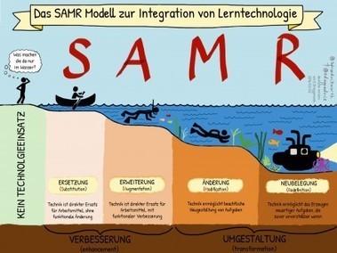 "SAMR – Medienzentrum des Landkreises Harburg   Education and ""must-knows"" visualized   Scoop.it"