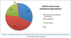 Donald Clark Plan B: Report on 6 MOOCs turns up 10 surprises | Education Focus | Scoop.it