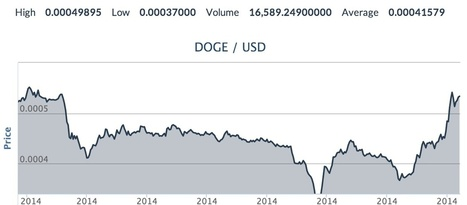 US Exchange CoinMKT Launches API, Adds USD/Dogecoin Trading | Dogecoin Delirium | Scoop.it