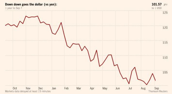 Llega el momento de apostar contra el yen | Top Noticias | Scoop.it
