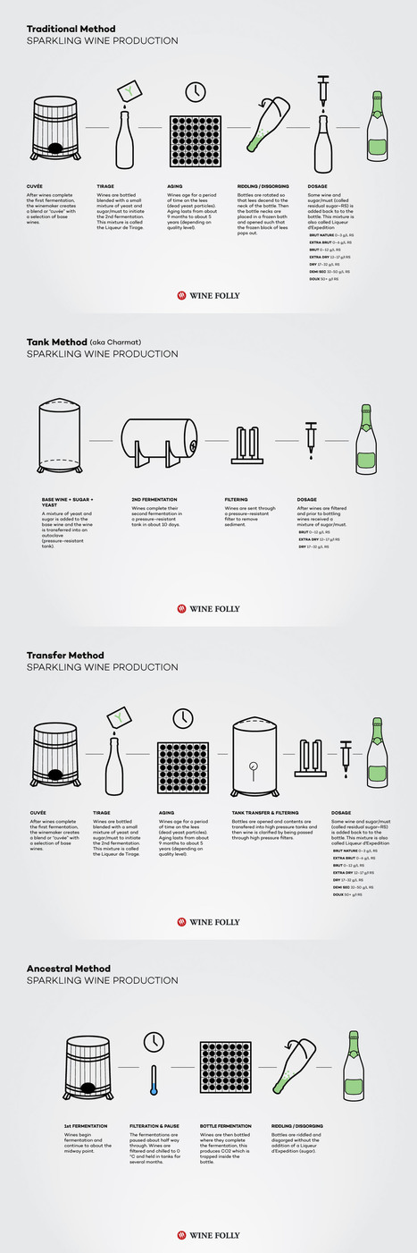 How Sparkling Wine Is Made | Wine Folly | Agricultural Biodiversity | Scoop.it