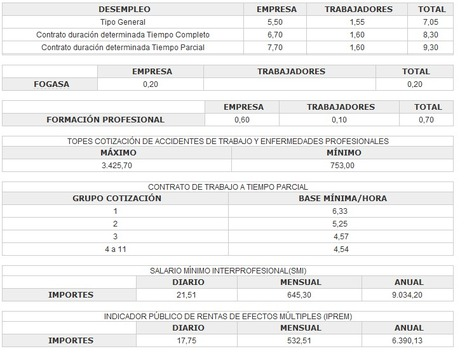 COTIZACIÓN | Seguridad Social | Scoop.it