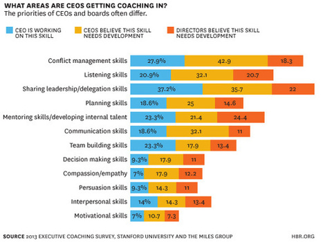 Research: What CEOs Really Want from Coaching | Executive Coaching and Mediation | Scoop.it