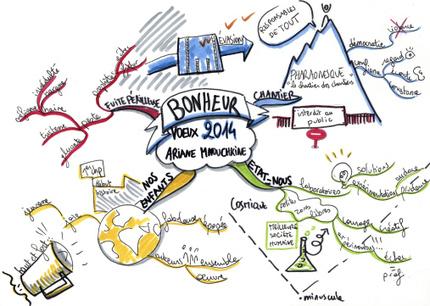 Les voeux d'Ariane Mnouchkine cartographiés   Cartes mentales   Scoop.it
