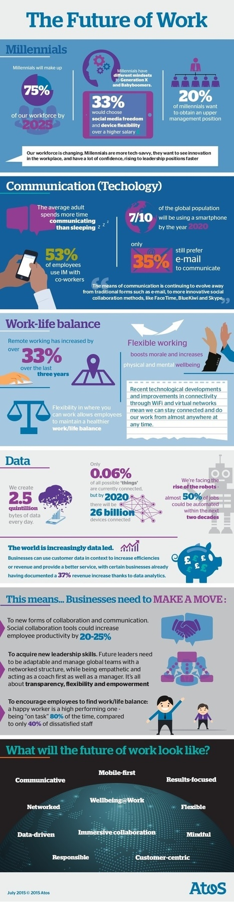 The Future of Work   The Millenial Shopper   Scoop.it