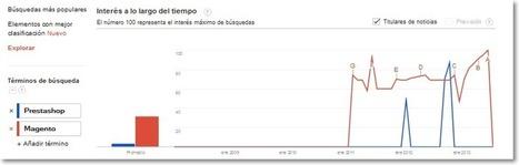 Plataformas de E-commerce: PrestaShop versus Magento | Social Media | Scoop.it