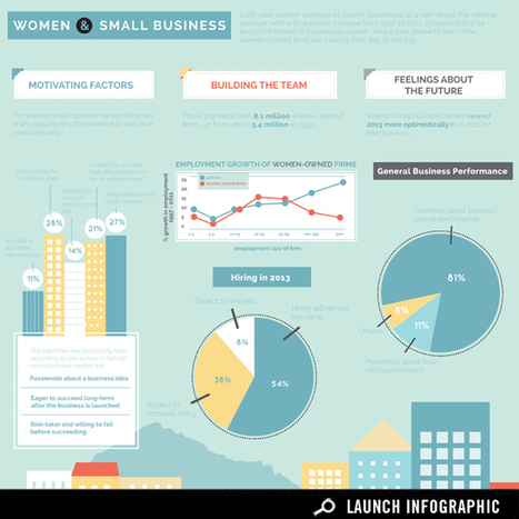 Infographic: Women in Small Business | Business on GOOD | Sustainable Futures | Scoop.it