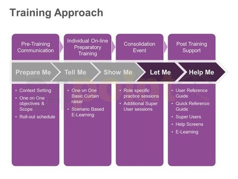Training Approach - Editable PowerPoint Slide | Training and Learning | Scoop.it