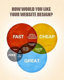 How much it Cost to Design and Develop a Website | Crispy Codes - Blog | Webdesign | Scoop.it