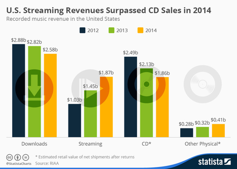Infographic: U.S. Streaming Revenues Surpassed CD Sales in 2014   The music industry in the digital context   Scoop.it