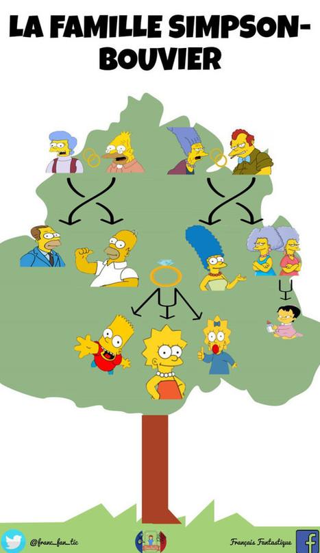 La famille Simpson | FLE enfants | Scoop.it