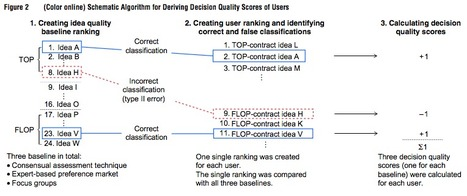 Rate or Trade? Identifying Winning Ideas in Open Idea Sourcing | Papers | Scoop.it