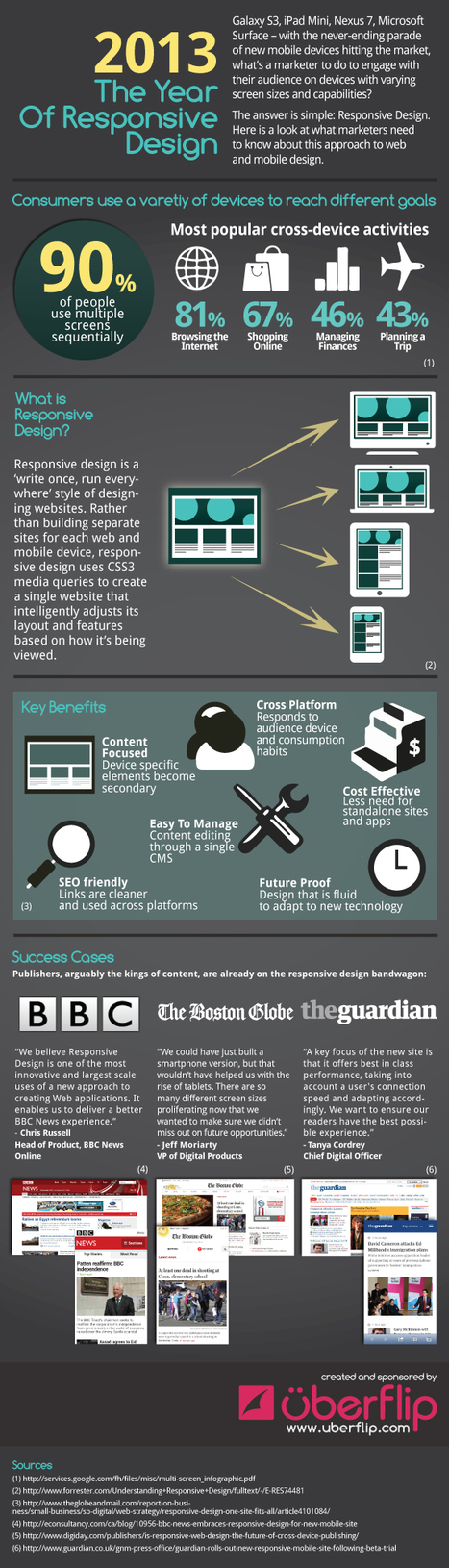 2013: The Year of Responsive Design [Infographic] | Get Elastic Ecommerce Blog | Diseño Web Responsive | Scoop.it