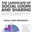 Infographie : Social login : Google+ occupe désormais ... - E-marketing   e-biz   Scoop.it