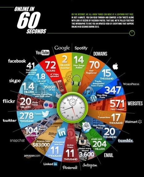 """Sean Junkins sur Twitter : """"Online in 60 Seconds. http://t.co/KLkTDJprdJ""""   Edtech PK-12   Scoop.it"""