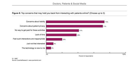 What's keeping your doctor off Twitter | Next Gen Health | Scoop.it