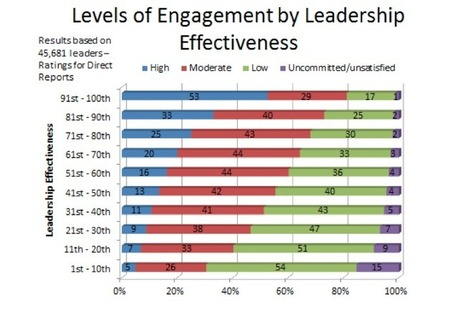 70% Of Workers Aren't Engaged -- What About The Managers? - Forbes | HR Transformation | Scoop.it