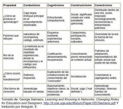 Tabla Comparativa: Conductismo / Cognitivismo / Constructivismo / Conectivismo | E-learning, Moodle y la web 2.0 | Scoop.it