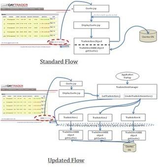 Akka Essentials: Adding Turbchargers to JEE Apps | Java EE 6 Development | Scoop.it
