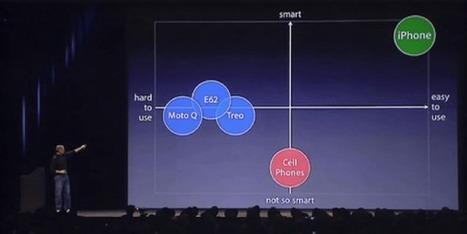 2007, lansarea iPhone, o lecţie de poziţionare unică … | Blue Ocean Strategy în România | Scoop.it