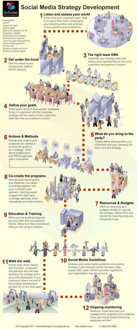 Social Media Infographics | Understanding Social Media | Scoop.it