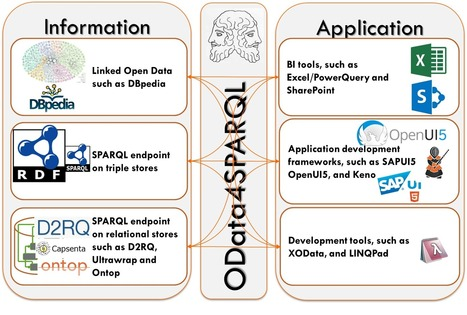 OData and SPARQL/RDF: Contradictory or Complimentary?   Big Data & Open Data   Scoop.it