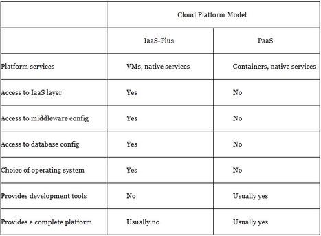 Cloud keys an era of new IT responsiveness and efficiency | Cloud Central | Scoop.it